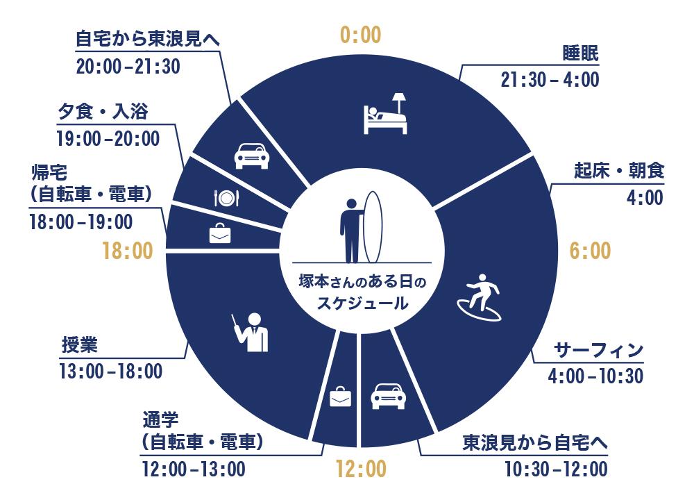 塚本将也さんの1日のスケジュール